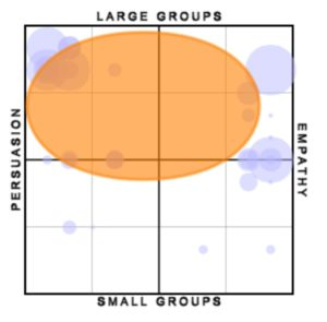 Two dimensional Projection Profile
