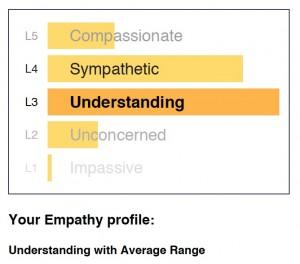 Empathy av 3