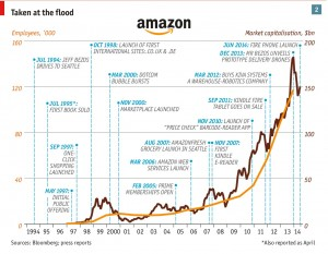 Three steps to global mastery: Amazon's rise since 1994
