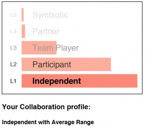 Low energy in the collaboration field encourages highly individualist postures.